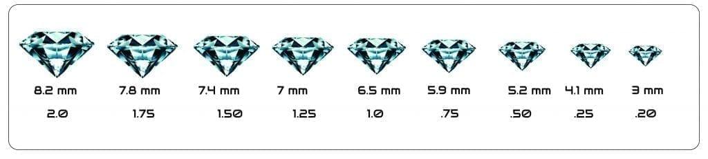 O que significam os Pontos em Diamantes, Diamantes, Escala Mohs, Escala Rockwell, Qualidade (4C's), Preço do Diamante, Oferta de Diamante, Desconto de Diamante, Jade e Relaxamento, Pedras Gemas, Peso do Noivado Diamantado